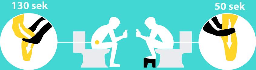 Auf der Toilette kann man sitzen oder hocken